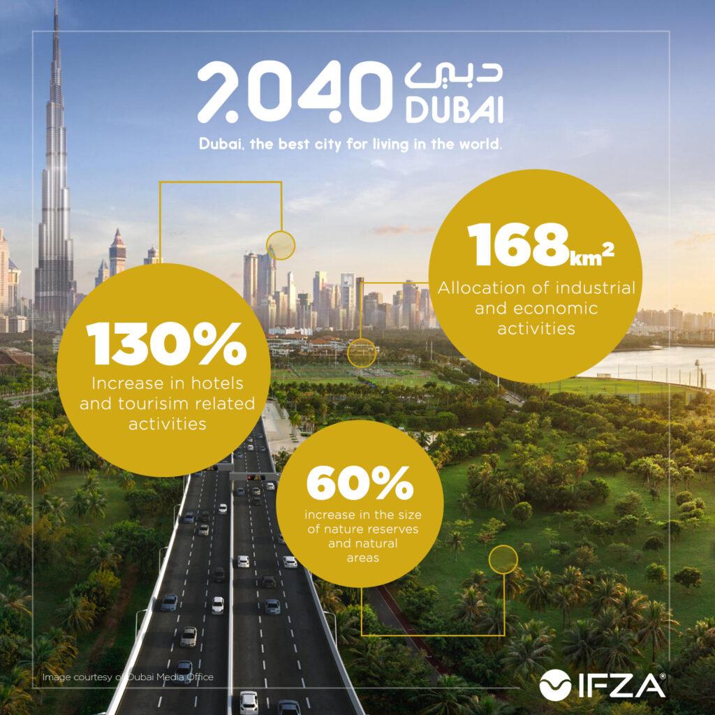 DUBAI 2040 MASTER PLAN